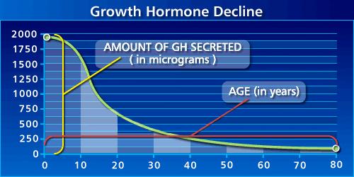 Growth Hormone Decline