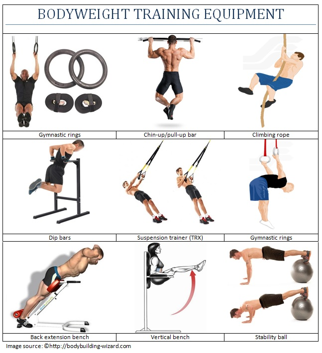 Bodyweight training equipment