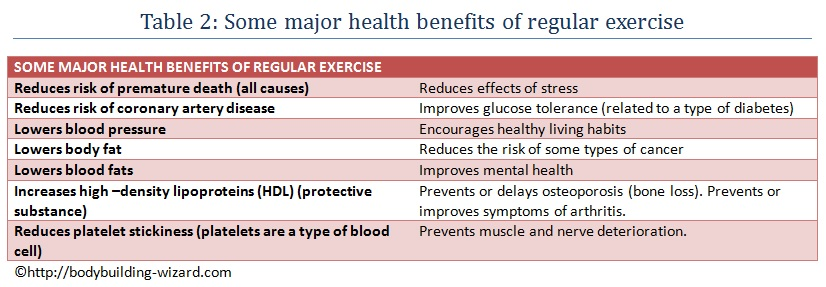 Some major health benefits of regular exercise