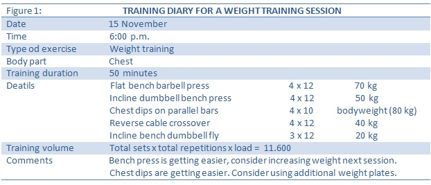 training diary for a weight training session