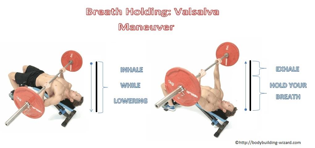 Valsalva maneuver in weight training