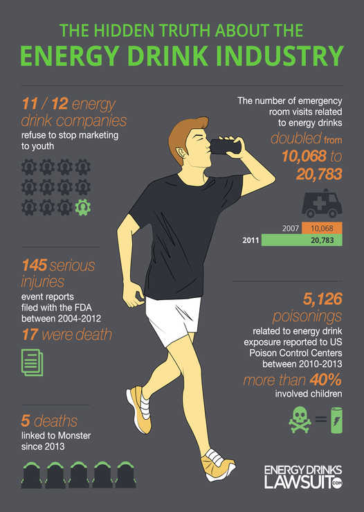 Energy drinks hidden truth