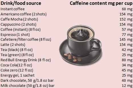 caffeine content of various foods and drinks