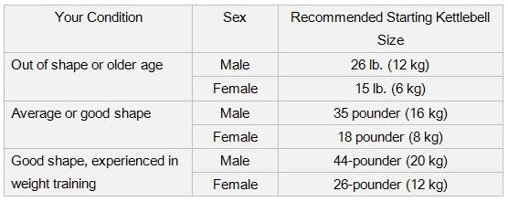 Kettlebell Starter Sizes Chart