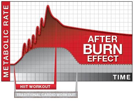 afterburn effect & EPOC