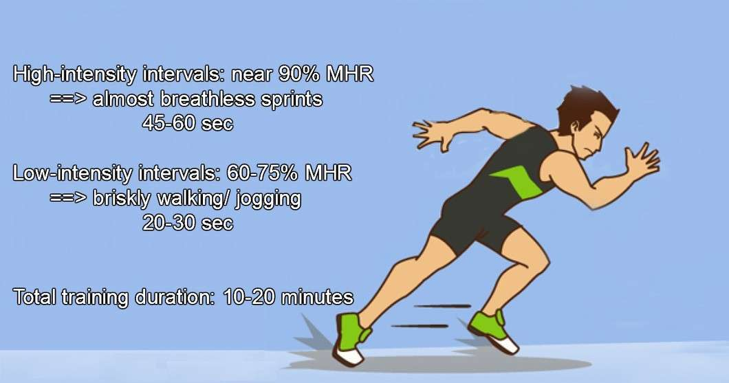 high intensity intervals and active recovery intervals