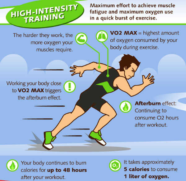 fat loss: HIIT versus steady state cardio