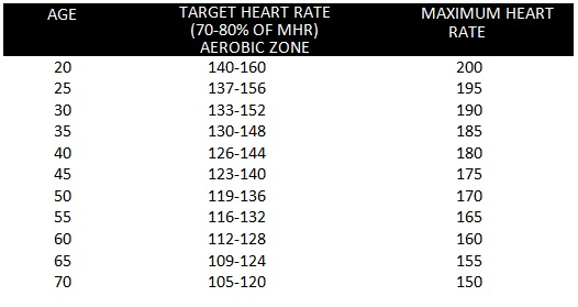 target heart rate by age for the aerobic zone