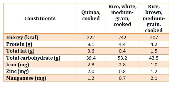 Nutrient content of cooked quinoa, amounts per 1 cup (185g)