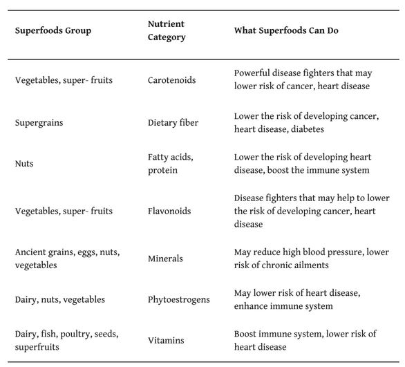 health benefits of eating different types of superfoods