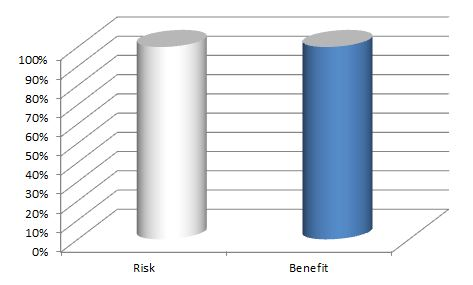 risk benefit ratio of having mid-chest contact while bench pressing