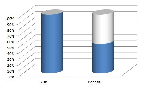 risk benefit ratio of rising hips off the bench during ascent phase while benching