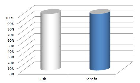 risk benefit ratio of having medium width hand grip while bench pressing