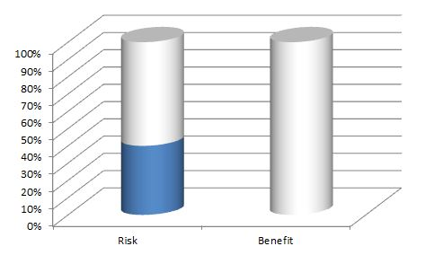 risk benefit ratio of benching with flat upper back
