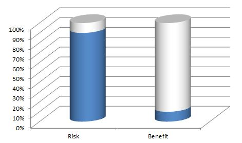 risk benefit ratio of having close hand grip while bench pressing