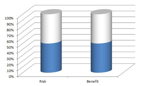 risk benefit ratio of having high chest contact while bench pressing