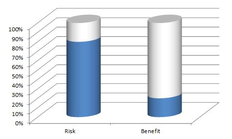risk benefit ratio of benching while bouncing the bar off your chest