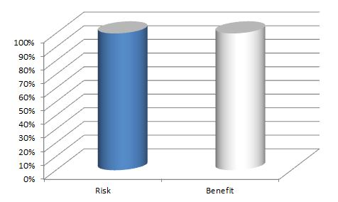 risk benefit ratio of having legs up in the air while benching