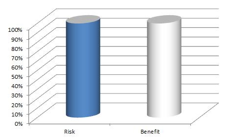 risk benefit ratio of benching using thumbless grip