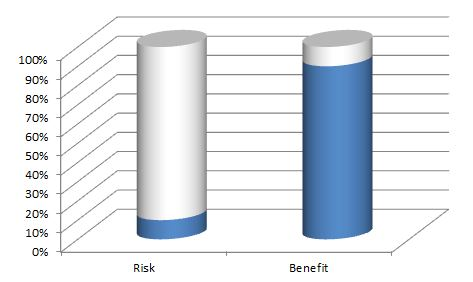 risk benefit ratio of having upper arms at 45-degrees to body while benching