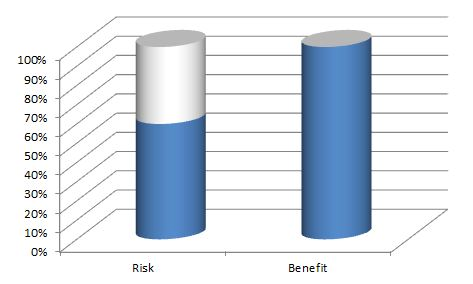 risk benefit ratio of having upper arms 90-degrees to body while benching