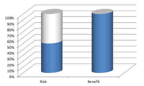risk benefit ratio of having wide hand grip while bench pressing