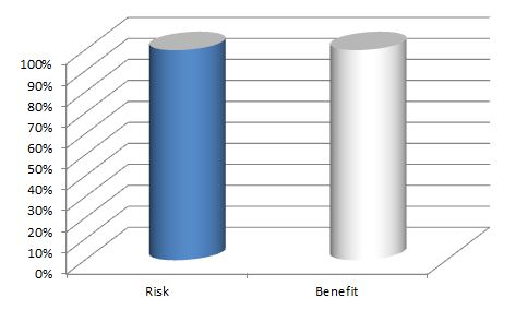 risk benefit ratio of benching with wrist in hyperextended position