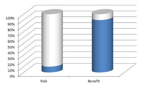 risk benefit ratio of having your wrists straight while benching