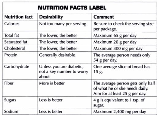 recommended values for each component from nutrition facts label