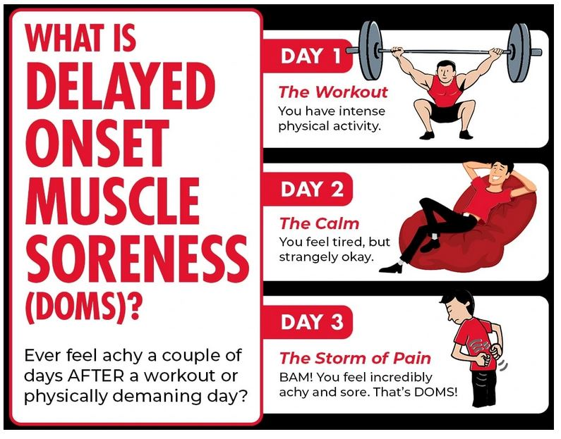delayed onset muscle soreness - causes symptoms